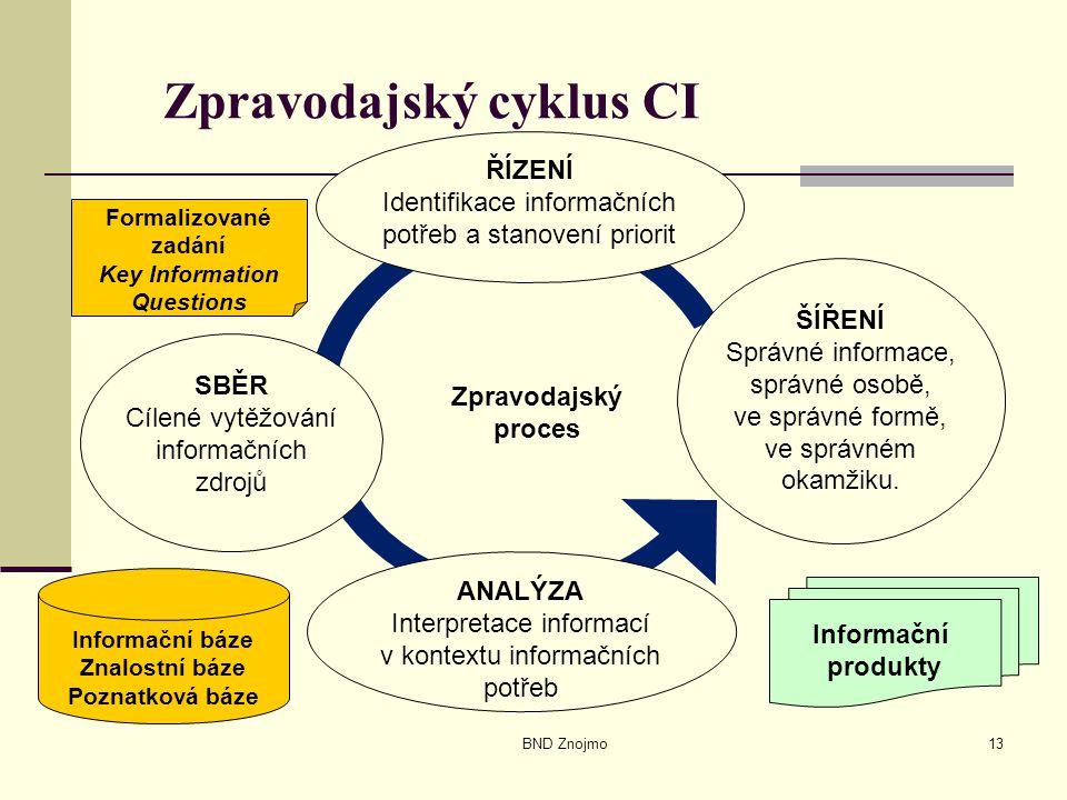 BND Znojmo13 Zpravodajský cyklus CI ANALÝZA Interpretace informací v kontextu informačních potřeb ŘÍZENÍ Identifikace informačních potřeb a stanovení
