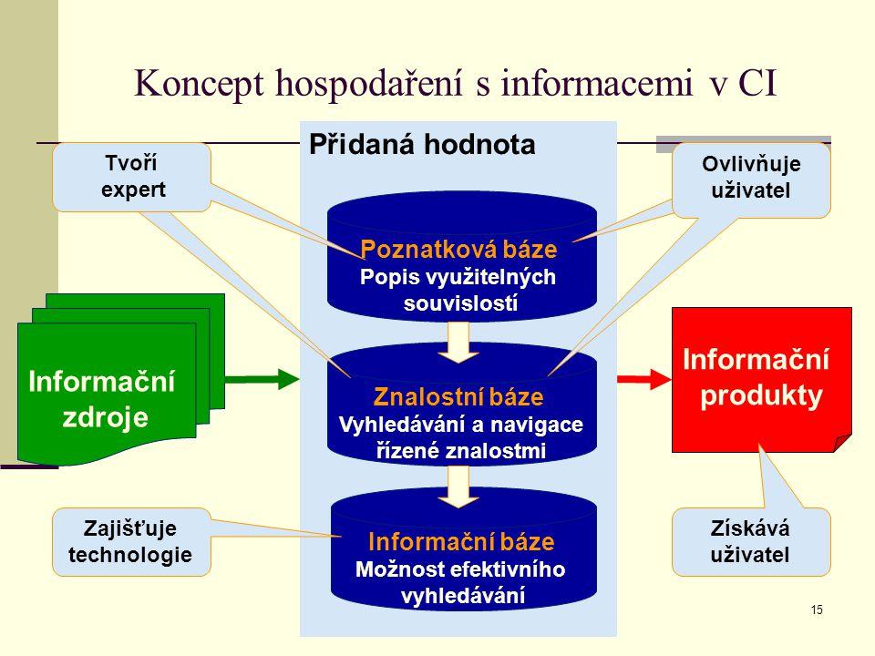 BND Znojmo15 Přidaná hodnota Koncept hospodaření s informacemi v CI Informační zdroje Informační báze Možnost efektivního vyhledávání Informační produkty Poznatková báze Popis využitelných souvislostí Znalostní báze Vyhledávání a navigace řízené znalostmi Tvoří expert Zajišťuje technologie Získává uživatel Ovlivňuje uživatel