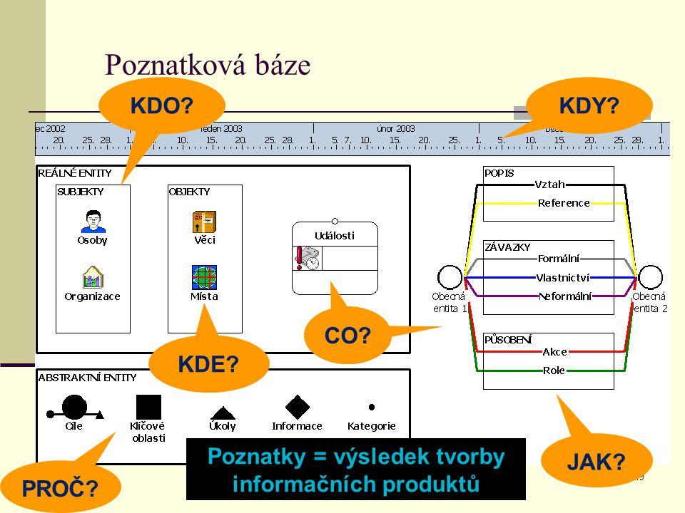 BND Znojmo19 Poznatková báze KDO.KDY. PROČ. JAK. KDE.