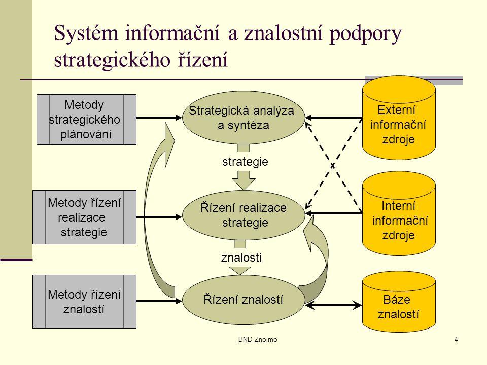 BND Znojmo4 Systém informační a znalostní podpory strategického řízení Řízení realizace strategie Strategická analýza a syntéza Metody strategického plánování Externí informační zdroje Interní informační zdroje Metody řízení realizace strategie Řízení znalostí znalosti Báze znalostí Metody řízení znalostí