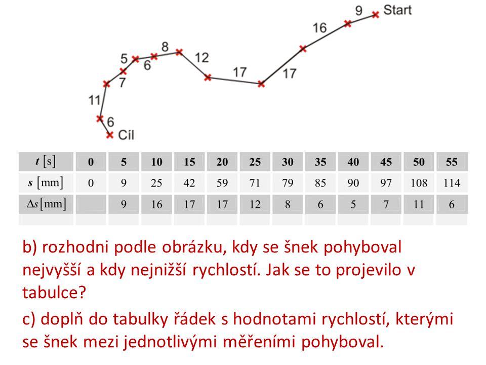 b) rozhodni podle obrázku, kdy se šnek pohyboval nejvyšší a kdy nejnižší rychlostí. Jak se to projevilo v tabulce? c) doplň do tabulky řádek s hodnota