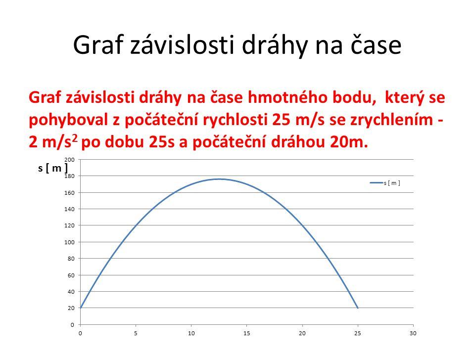 Graf závislosti dráhy na čase Graf závislosti dráhy na čase hmotného bodu, který se pohyboval z počáteční rychlosti 25 m/s se zrychlením - 2 m/s 2 po dobu 25s a počáteční dráhou 20m.