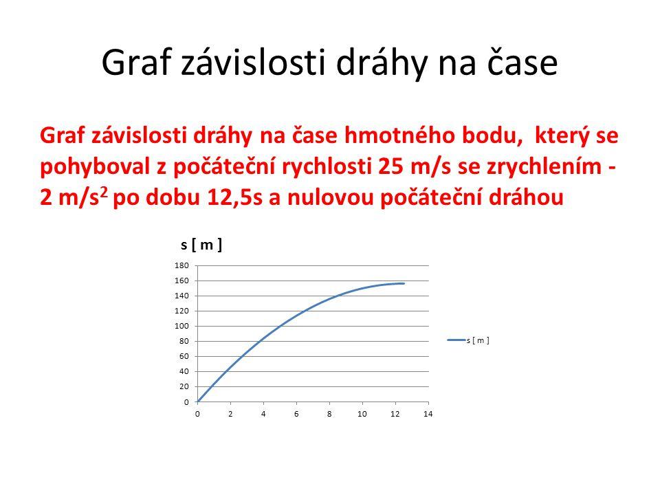 Graf závislosti dráhy na čase Graf závislosti dráhy na čase hmotného bodu, který se pohyboval z počáteční rychlosti 25 m/s se zrychlením - 2 m/s 2 po dobu 25s a nulovou počáteční dráhou