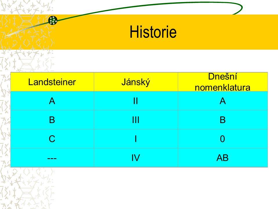 Historie LandsteinerJánský Dnešní nomenklatura AIIA BIIIB CI0 ---IVAB