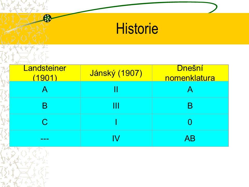 Historie Landsteiner (1901) Jánský (1907) Dnešní nomenklatura AIIA BIIIB CI0 ---IVAB