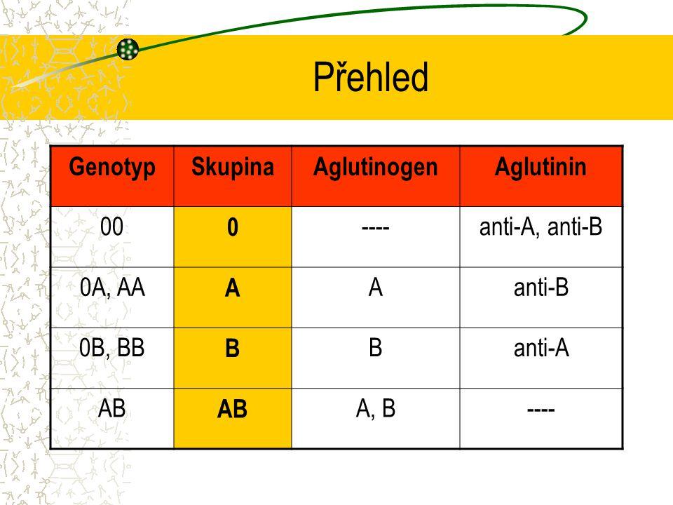 Přehled GenotypSkupinaAglutinogenAglutinin 00 0 ----anti-A, anti-B 0A, AA A Aanti-B 0B, BB B Banti-A AB A, B----