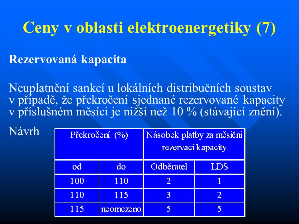 Ceny v oblasti elektroenergetiky (7) Rezervovaná kapacita Neuplatnění sankcí u lokálních distribučních soustav v případě, že překročení sjednané rezervované kapacity v příslušném měsíci je nižší než 10 % (stávající znění).