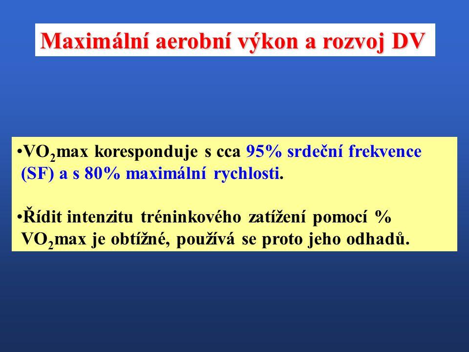 VO 2 max koresponduje s cca 95% srdeční frekvence (SF) a s 80% maximální rychlosti. Řídit intenzitu tréninkového zatížení pomocí % VO 2 max je obtížné