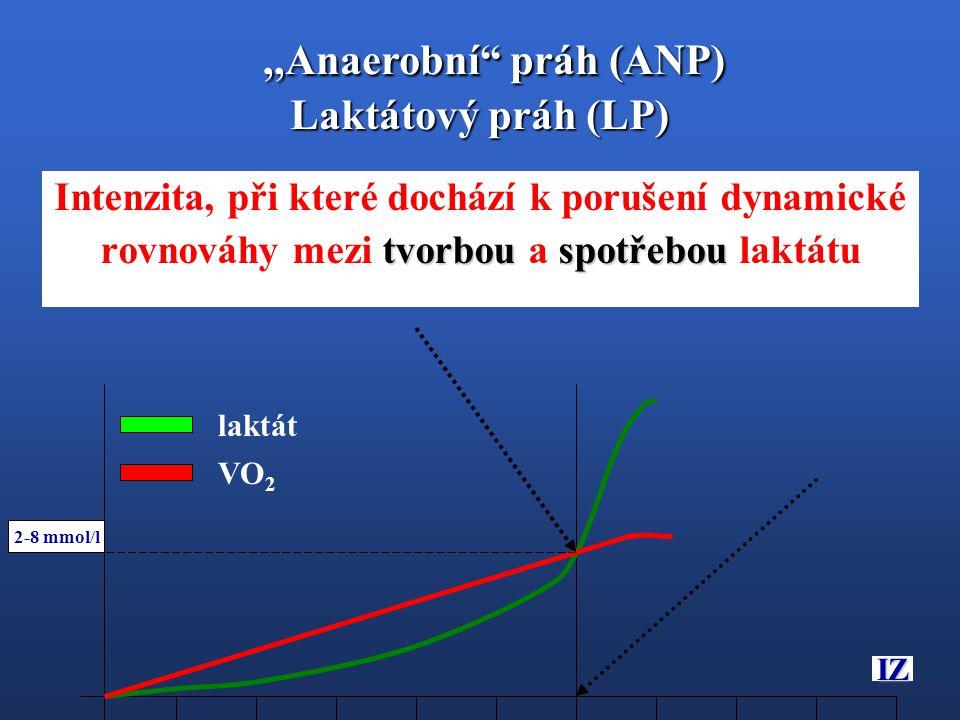 """Intenzita, při které dochází k porušení dynamické tvorbou spotřebou rovnováhy mezi tvorbou a spotřebou laktátu IZ laktát VO 2 2-8 mmol/l,,Anaerobní"""" p"""