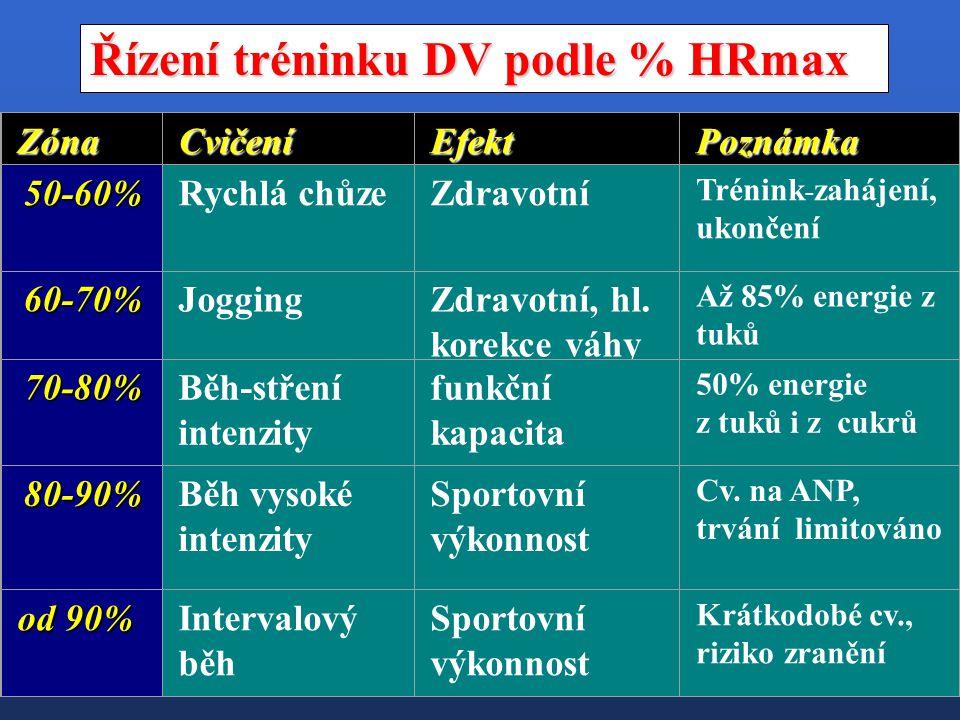 Řízení tréninku DV podle % HRmax Zóna CvičeníEfektPoznámka 50-60% 50-60%Rychlá chůzeZdravotní Trénink - zahájení, ukončení 60-70% 60-70% JoggingZdravo