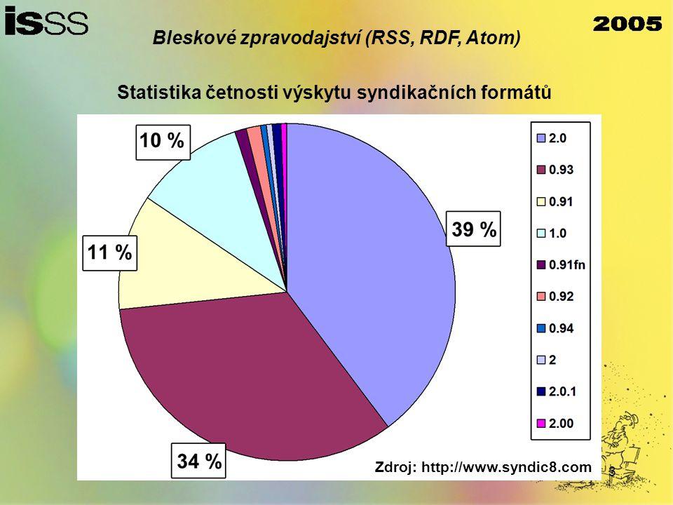 3 Zdroj: http://www.syndic8.com Bleskové zpravodajství (RSS, RDF, Atom) Statistika četnosti výskytu syndikačních formátů