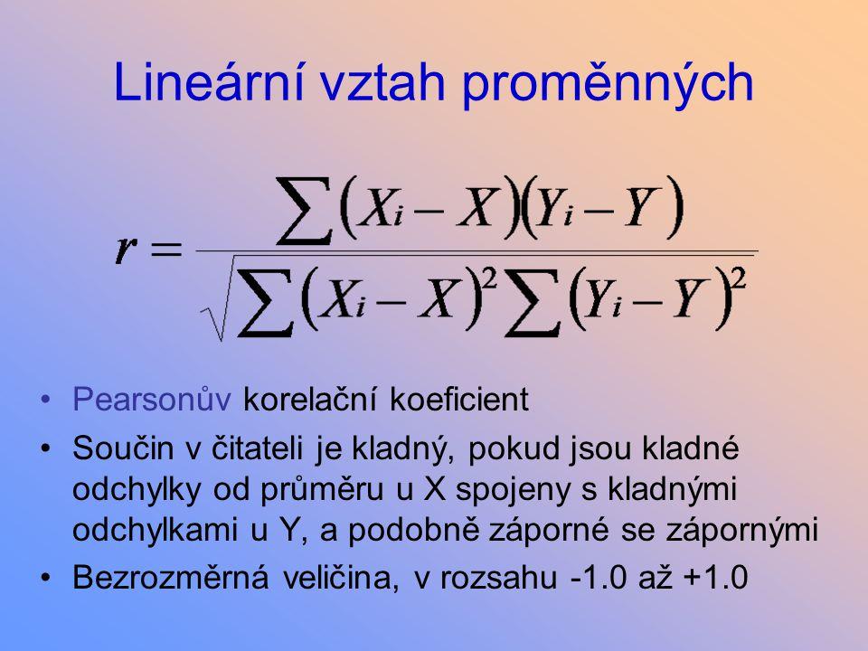 Lineární vztah proměnných Pearsonův korelační koeficient Součin v čitateli je kladný, pokud jsou kladné odchylky od průměru u X spojeny s kladnými odc
