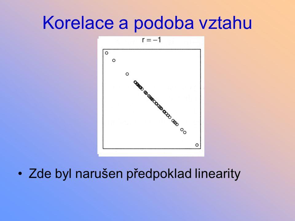 Korelace a podoba vztahu Zde byl narušen předpoklad linearity