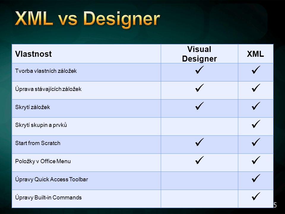 Vlastnost Visual Designer XML Tvorba vlastních záložek Úprava stávajících záložek Skrytí záložek Skrytí skupin a prvků Start from Scratch Položky v Office Menu Úpravy Quick Access Toolbar Úpravy Built-in Commands
