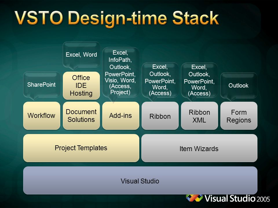 Visual Studio Project Templates Office IDE Hosting Office IDE Hosting Item Wizards Workflow Document Solutions Document Solutions Add-ins Ribbon Ribbon XML Form Regions SharePoint Excel, Word Excel, InfoPath, Outlook, PowerPoint, Visio, Word, (Access, Project) Excel, InfoPath, Outlook, PowerPoint, Visio, Word, (Access, Project) Excel, Outlook, PowerPoint, Word, (Access) Excel, Outlook, PowerPoint, Word, (Access) Excel, Outlook, PowerPoint, Word, (Access) Excel, Outlook, PowerPoint, Word, (Access) Outlook