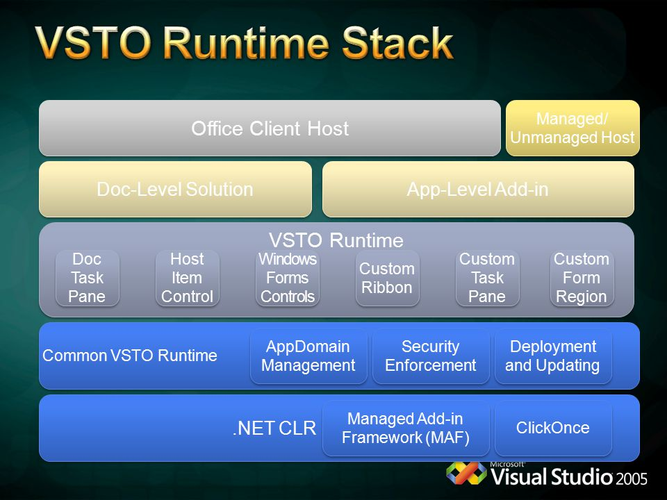 VSTO Runtime Office Client Host Managed/ Unmanaged Host Managed/ Unmanaged Host Doc Task Pane Host Item Control Host Item Control Windows Forms Controls Windows Forms Controls Doc-Level Solution App-Level Add-in Custom Ribbon Custom Task Pane Custom Form Region Common VSTO Runtime.NET CLR Managed Add-in Framework (MAF) AppDomain Management Deployment and Updating Security Enforcement ClickOnce