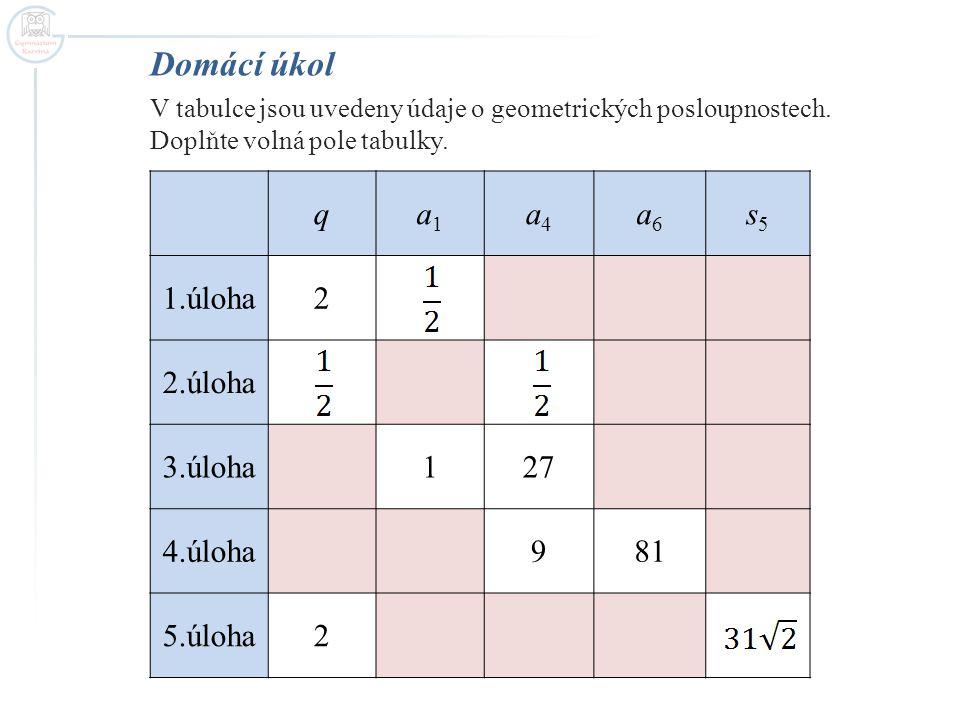 Domácí úkol V tabulce jsou uvedeny údaje o geometrických posloupnostech. Doplňte volná pole tabulky. qa1a1 a4a4 a6a6 s5s5 1.úloha2 2.úloha 3.úloha127