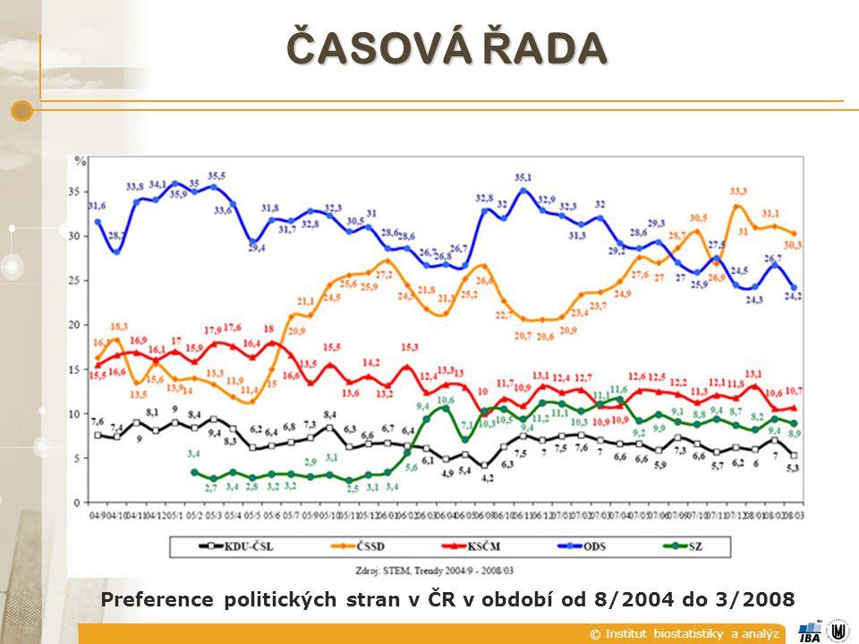 © Institut biostatistiky a analýz Č ASOVÁ Ř ADA Preference politických stran v ČR v období od 8/2004 do 3/2008
