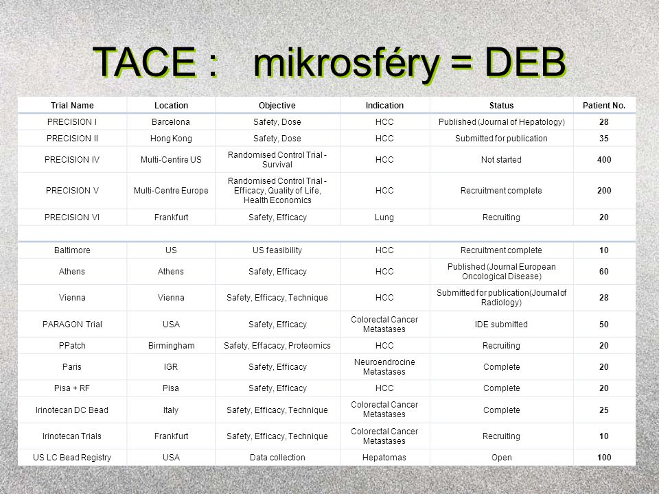 TACE : mikrosféry = DEB Trial NameLocationObjectiveIndicationStatusPatient No. PRECISION IBarcelonaSafety, DoseHCCPublished (Journal of Hepatology)28