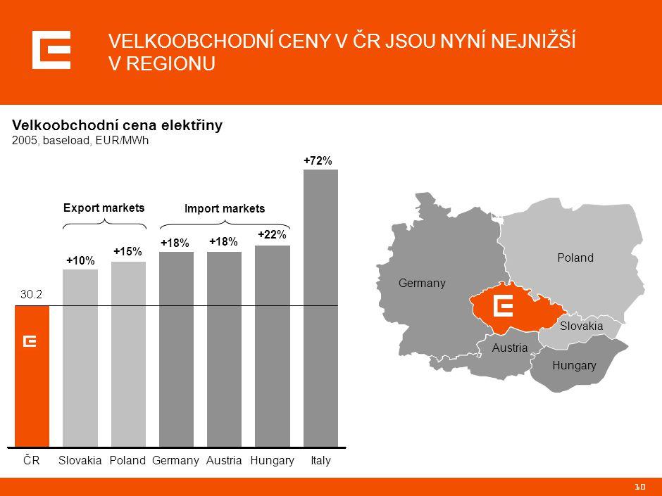10 VELKOOBCHODNÍ CENY V ČR JSOU NYNÍ NEJNIŽŠÍ V REGIONU +10% +15% +18% +22% +72% Export markets Import markets ČRČRSlovakiaPolandGermanyAustriaHungary