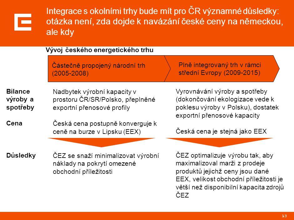13 Integrace s okolními trhy bude mít pro ČR významné důsledky: otázka není, zda dojde k navázání české ceny na německou, ale kdy Částečně propojený n