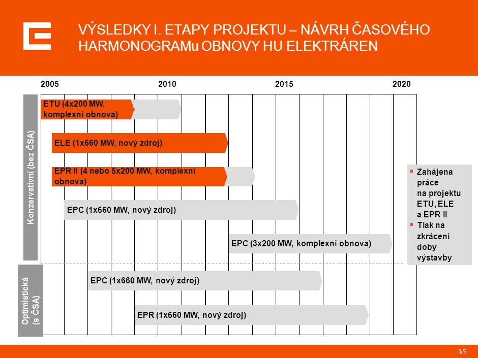 15 VÝSLEDKY I. ETAPY PROJEKTU – NÁVRH ČASOVÉHO HARMONOGRAMu OBNOVY HU ELEKTRÁREN 2005201020152020 ETU (4x200 MW, komplexní obnova) EPC (1x660 MW, nový