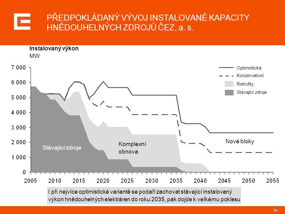 16 Instalovaný výkon MW I při nejvíce optimistické variantě se podaří zachovat stávající instalovaný výkon hnědouhelných elektráren do roku 2035, pak