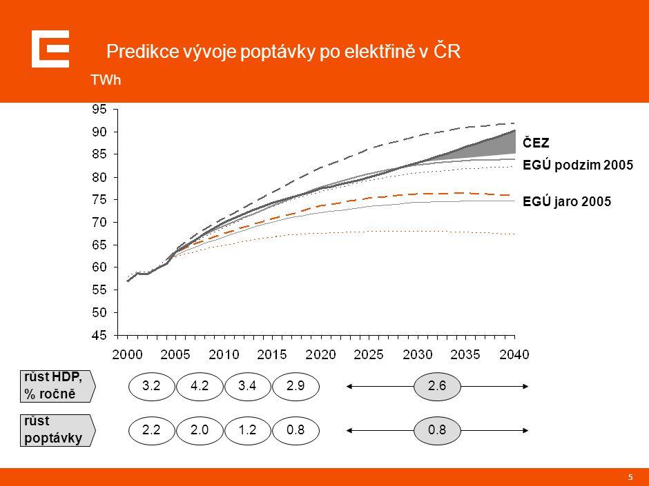 5 Predikce vývoje poptávky po elektřině v ČR TWh EGÚ jaro 2005 EGÚ podzim 2005 ČEZ růst HDP, % ročně růst poptávky 3.2 2.2 4.2 2.0 3.4 1.2 2.9 0.8 2.6
