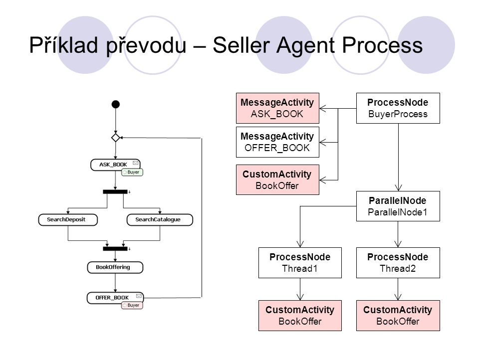 Příklad převodu – Seller Agent Process MessageActivity ASK_BOOK MessageActivity OFFER_BOOK CustomActivity BookOffer ProcessNode BuyerProcess ProcessNode Thread1 ProcessNode Thread2 ParallelNode ParallelNode1 CustomActivity BookOffer CustomActivity BookOffer