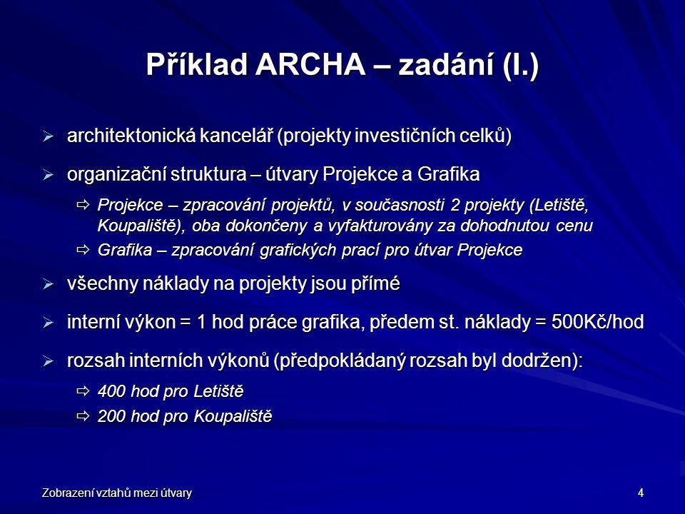 Zobrazení vztahů mezi útvary 4 Příklad ARCHA – zadání (I.)  architektonická kancelář (projekty investičních celků)  organizační struktura – útvary P