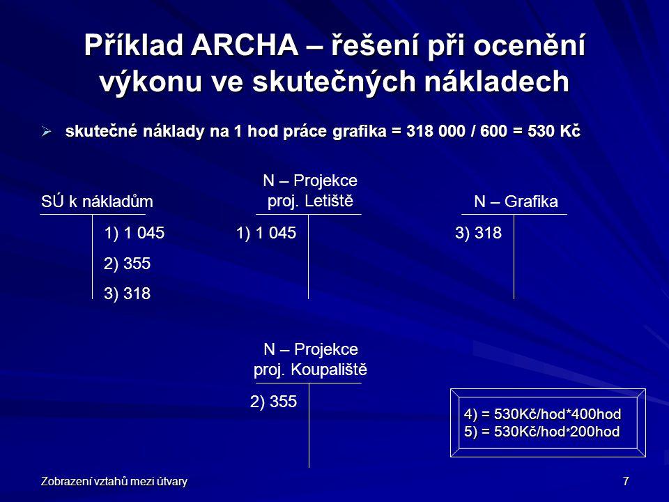 Zobrazení vztahů mezi útvary 7 Příklad ARCHA – řešení při ocenění výkonu ve skutečných nákladech  skutečné náklady na 1 hod práce grafika = 318 000 /