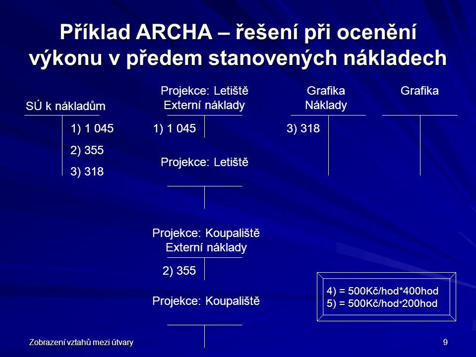 Zobrazení vztahů mezi útvary 9 Příklad ARCHA – řešení při ocenění výkonu v předem stanovených nákladech 1) 1 045 2) 355 3) 318 SÚ k nákladům 1) 1 045