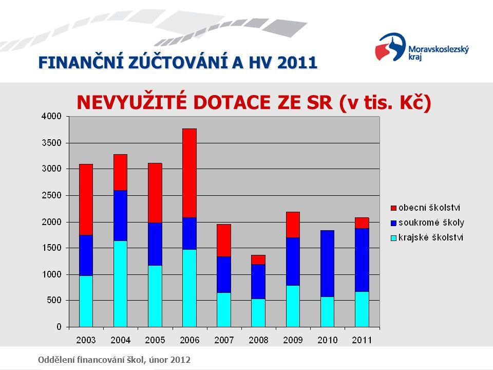 FINANČNÍ ZÚČTOVÁNÍ A HV 2011 Oddělení financování škol, únor 2012 NEVYUŽITÉ DOTACE ZE SR (v tis. Kč)