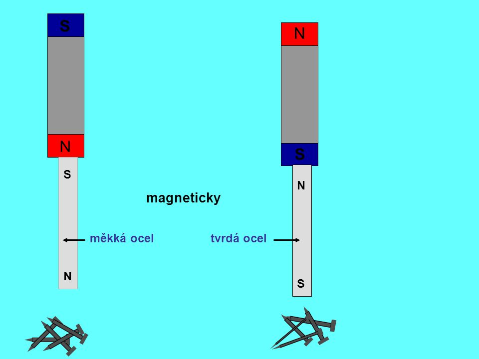 N S S N N S N S magneticky měkká oceltvrdá ocel