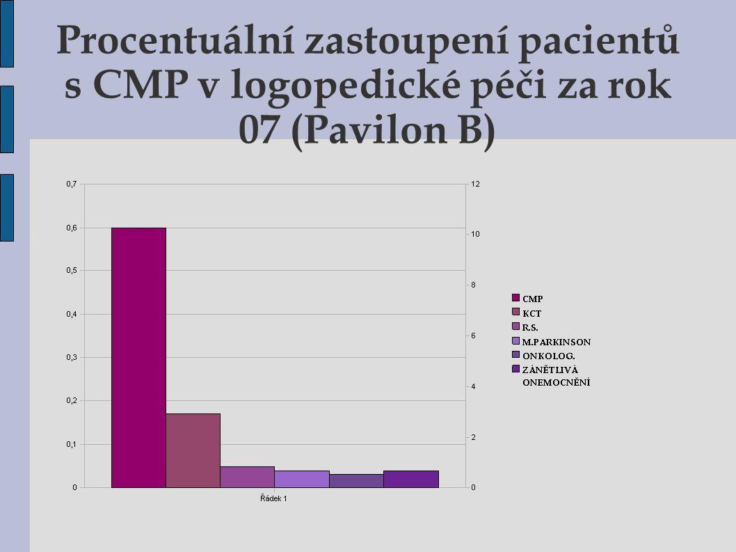 Procentuální zastoupení pacientů s CMP v logopedické péči za rok 07 (Pavilon B) 