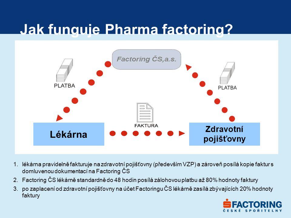 Jak funguje Pharma factoring? Lékárna 1.lékárna pravidelně fakturuje na zdravotní pojišťovny (především VZP) a zároveň posílá kopie faktur s domluveno