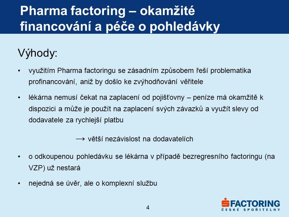 4 Pharma factoring – okamžité financování a péče o pohledávky Výhody: využitím Pharma factoringu se zásadním způsobem řeší problematika profinancování