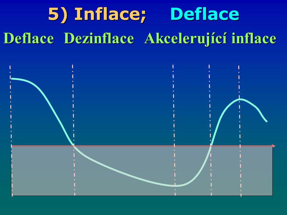 5) Inflace; skrytá inflace Při skryté inflaci je obvykle cenová tržní regulace nahrazena opatřeními státu (např.