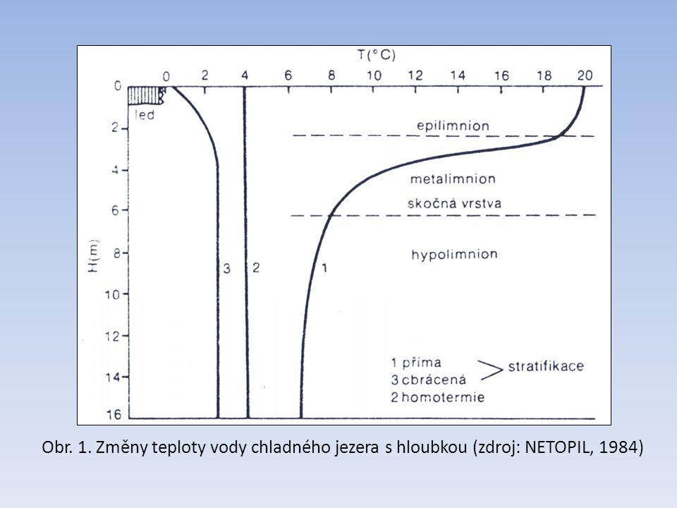 Obr. 1. Změny teploty vody chladného jezera s hloubkou (zdroj: NETOPIL, 1984)