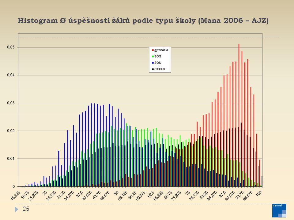 25 Histogram Ø úspěšností žáků podle typu školy (Mana 2006 – AJZ)