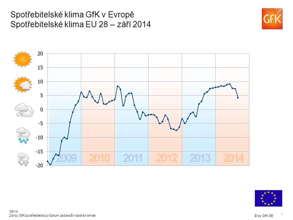 1 © by GfK SE 09/14 Zdroj: GfK spotřebitelský průzkum zadala Evropská komise Spotřebitelské klima GfK v Evropě Spotřebitelské klima EU 28 – září 2014