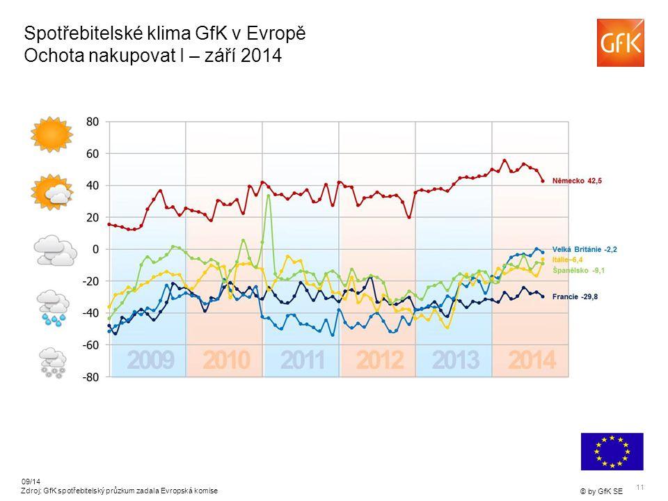 11 © by GfK SE 09/14 Zdroj: GfK spotřebitelský průzkum zadala Evropská komise Spotřebitelské klima GfK v Evropě Ochota nakupovat I – září 2014