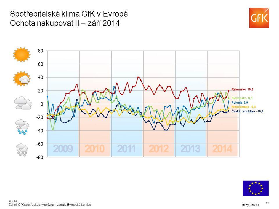 12 © by GfK SE 09/14 Zdroj: GfK spotřebitelský průzkum zadala Evropská komise Spotřebitelské klima GfK v Evropě Ochota nakupovat II – září 2014