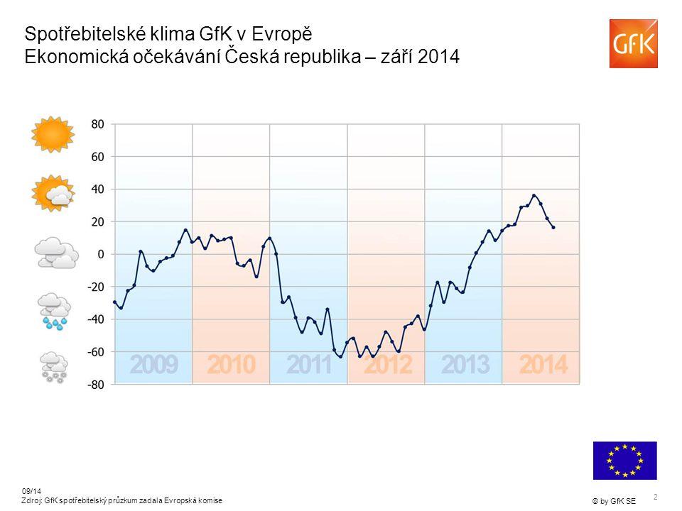 2 © by GfK SE 09/14 Zdroj: GfK spotřebitelský průzkum zadala Evropská komise Spotřebitelské klima GfK v Evropě Ekonomická očekávání Česká republika – září 2014
