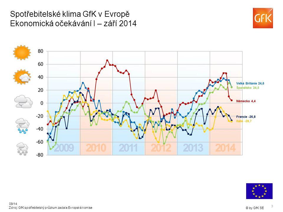 3 © by GfK SE 09/14 Zdroj: GfK spotřebitelský průzkum zadala Evropská komise Spotřebitelské klima GfK v Evropě Ekonomická očekávání I – září 2014