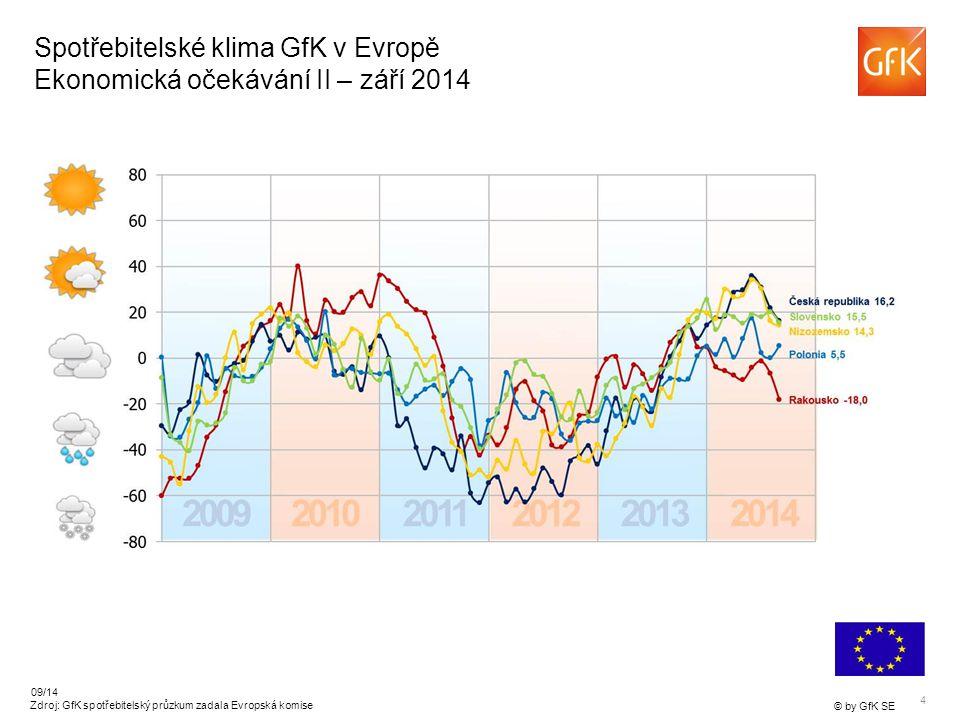 4 © by GfK SE 09/14 Zdroj: GfK spotřebitelský průzkum zadala Evropská komise Spotřebitelské klima GfK v Evropě Ekonomická očekávání II – září 2014