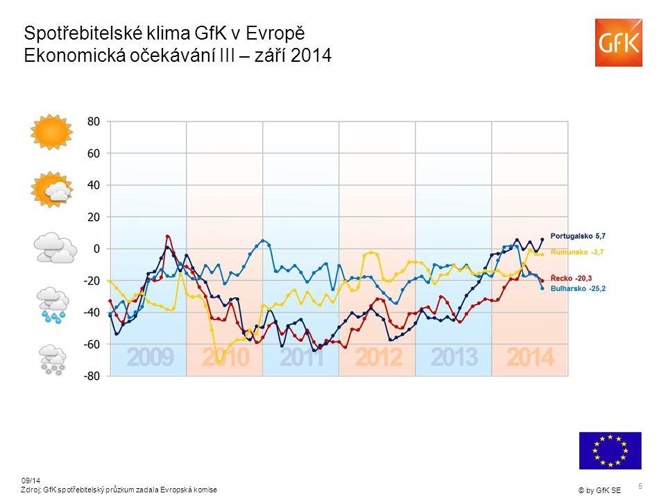 5 © by GfK SE 09/14 Zdroj: GfK spotřebitelský průzkum zadala Evropská komise Spotřebitelské klima GfK v Evropě Ekonomická očekávání III – září 2014