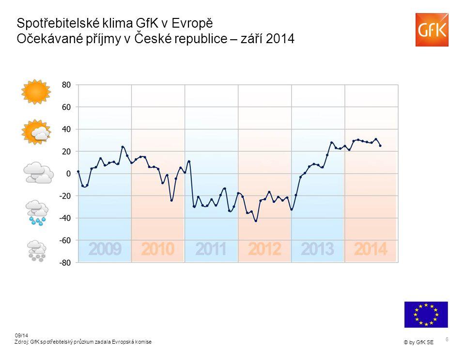6 © by GfK SE 09/14 Zdroj: GfK spotřebitelský průzkum zadala Evropská komise Spotřebitelské klima GfK v Evropě Očekávané příjmy v České republice – září 2014