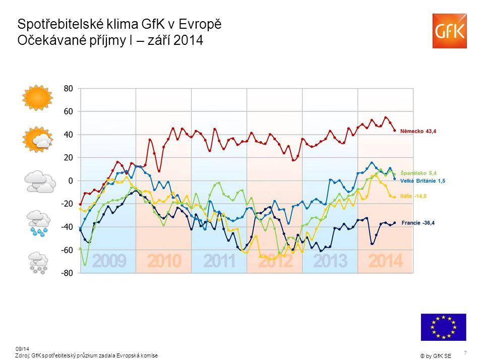 7 © by GfK SE 09/14 Zdroj: GfK spotřebitelský průzkum zadala Evropská komise Spotřebitelské klima GfK v Evropě Očekávané příjmy I – září 2014