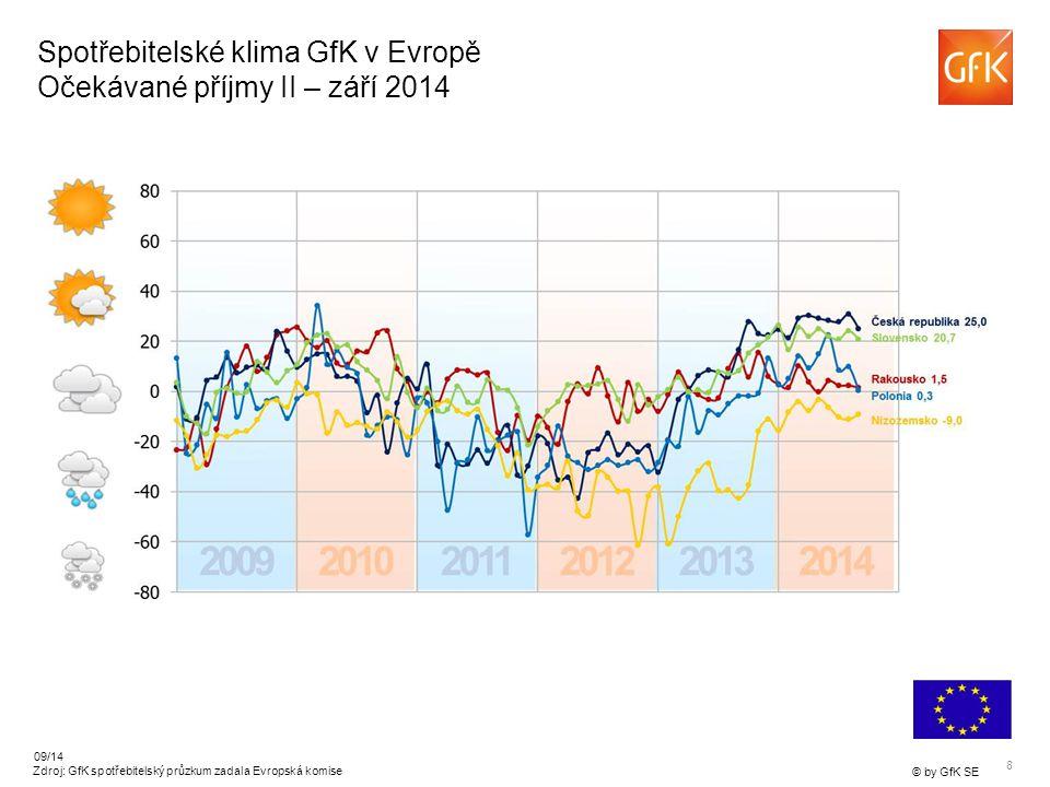 8 © by GfK SE 09/14 Zdroj: GfK spotřebitelský průzkum zadala Evropská komise Spotřebitelské klima GfK v Evropě Očekávané příjmy II – září 2014